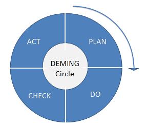 Цикл Деминга PDCA (Plan-Do-Check-Act)