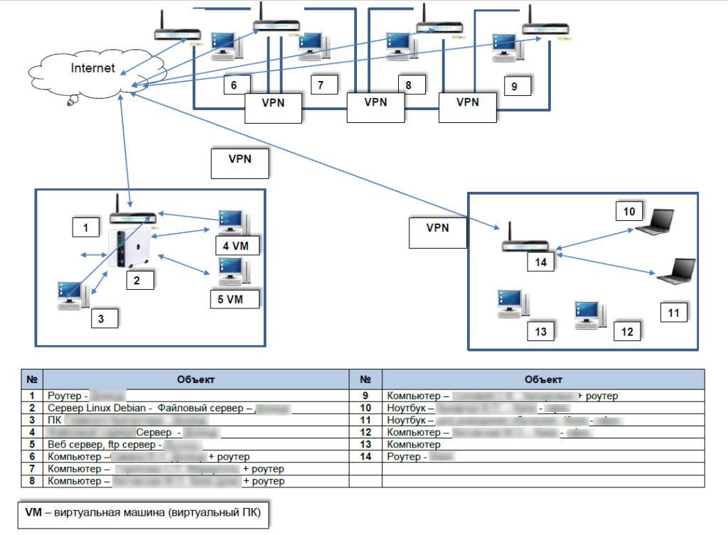 Проект сети небольшого офиса в т.ч. реализованные на виртульных машинах.